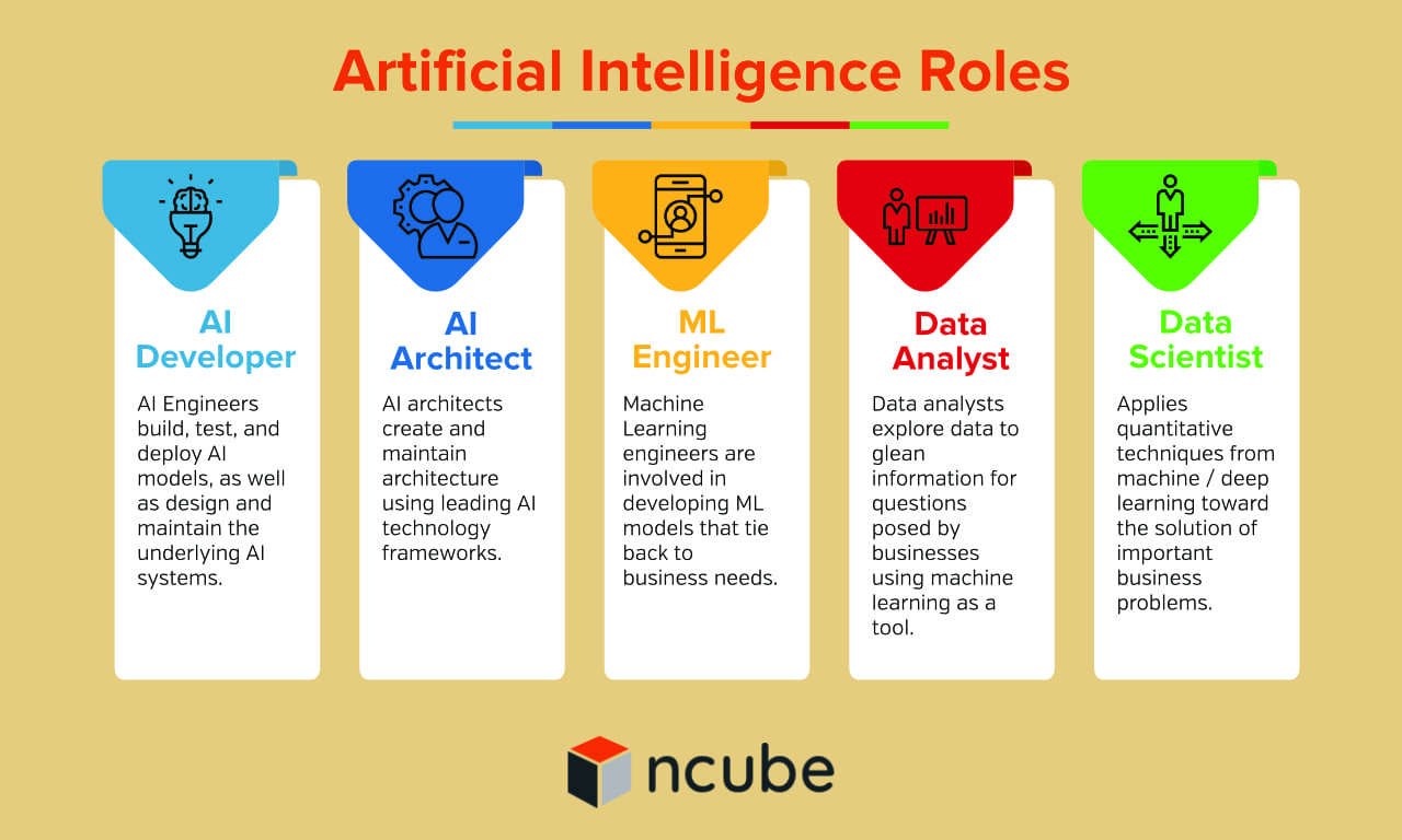 Artificial Intelligence Roles