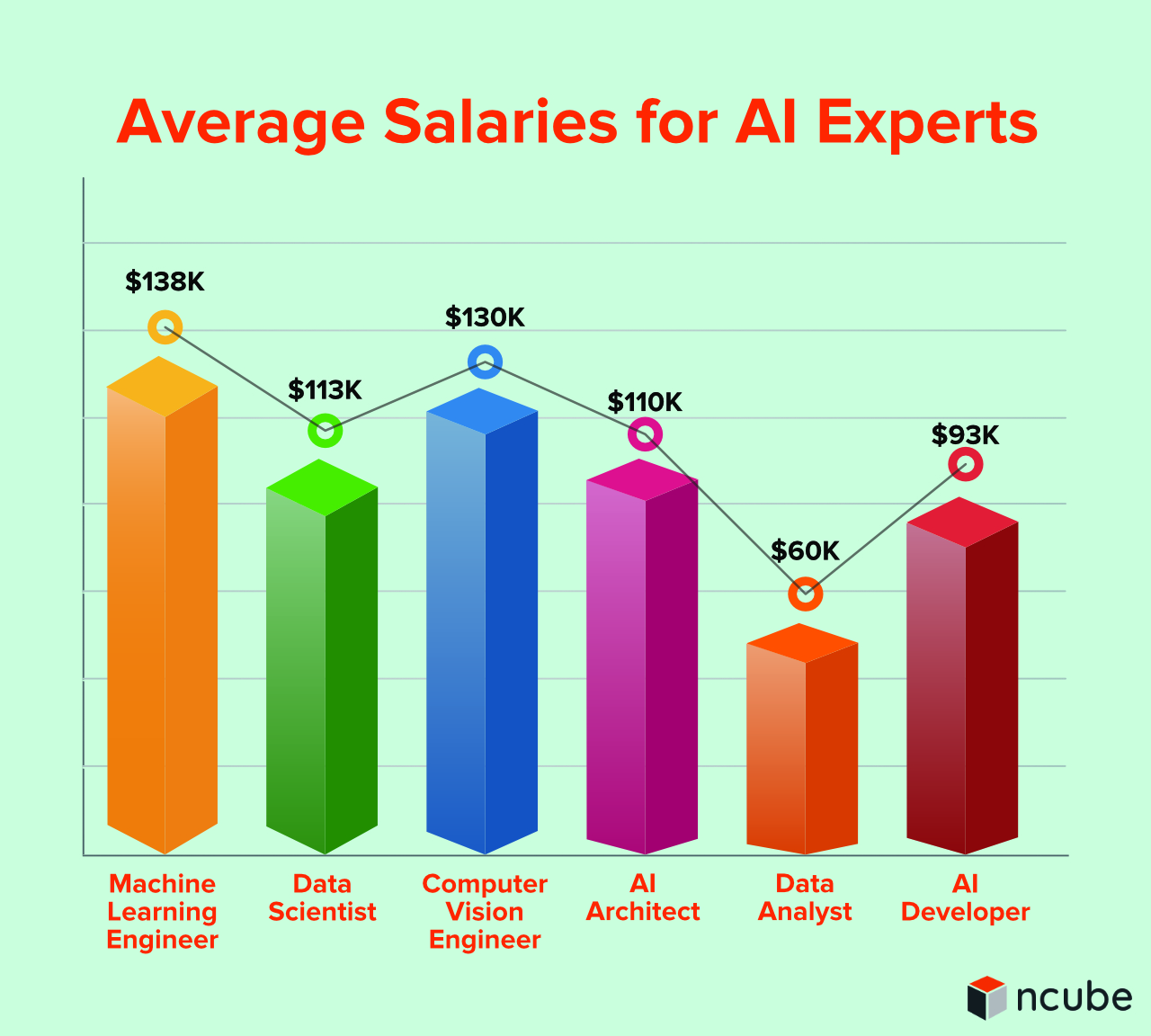 Average Salaries for AI Experts