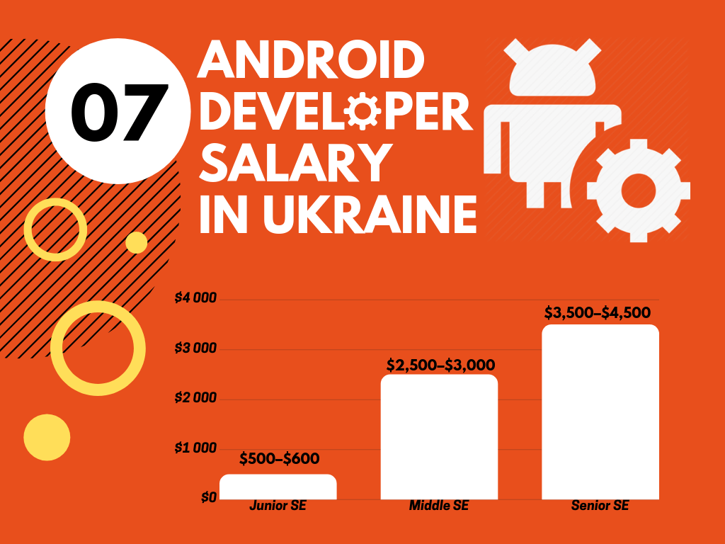 Android Developer Salary in Ukraine
