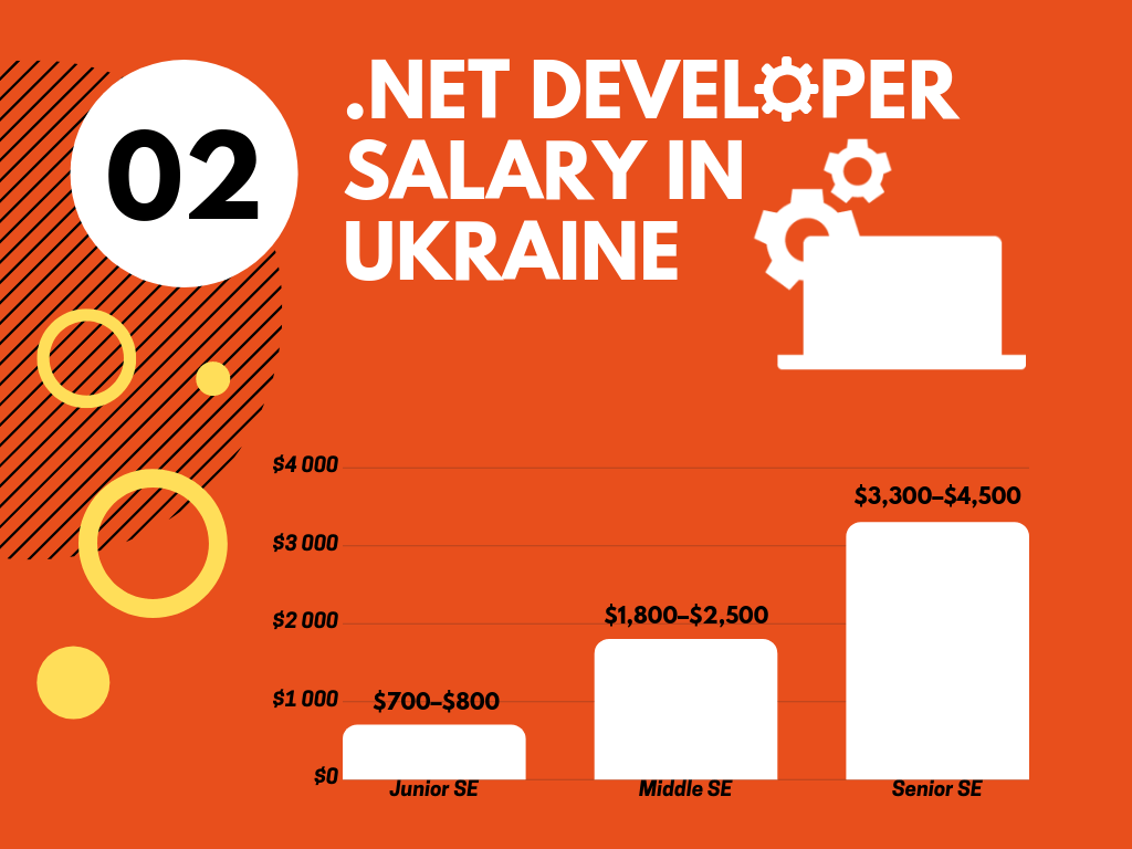 Dot-Net-Developer-Salary-in-Ukraine