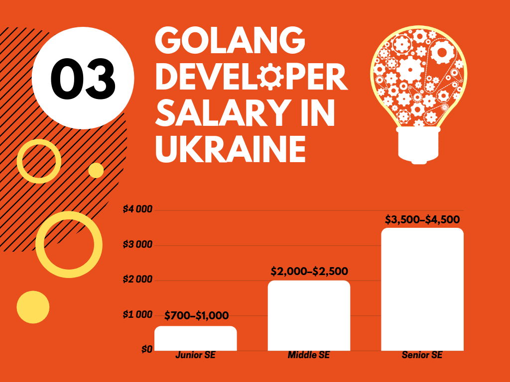 Golang Developer Salary in Ukraine