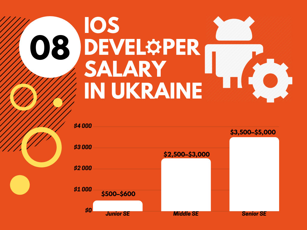 IOS Developer Salary in Ukraine