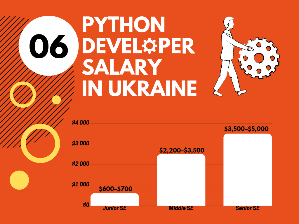 Python Developer Salary in Ukraine