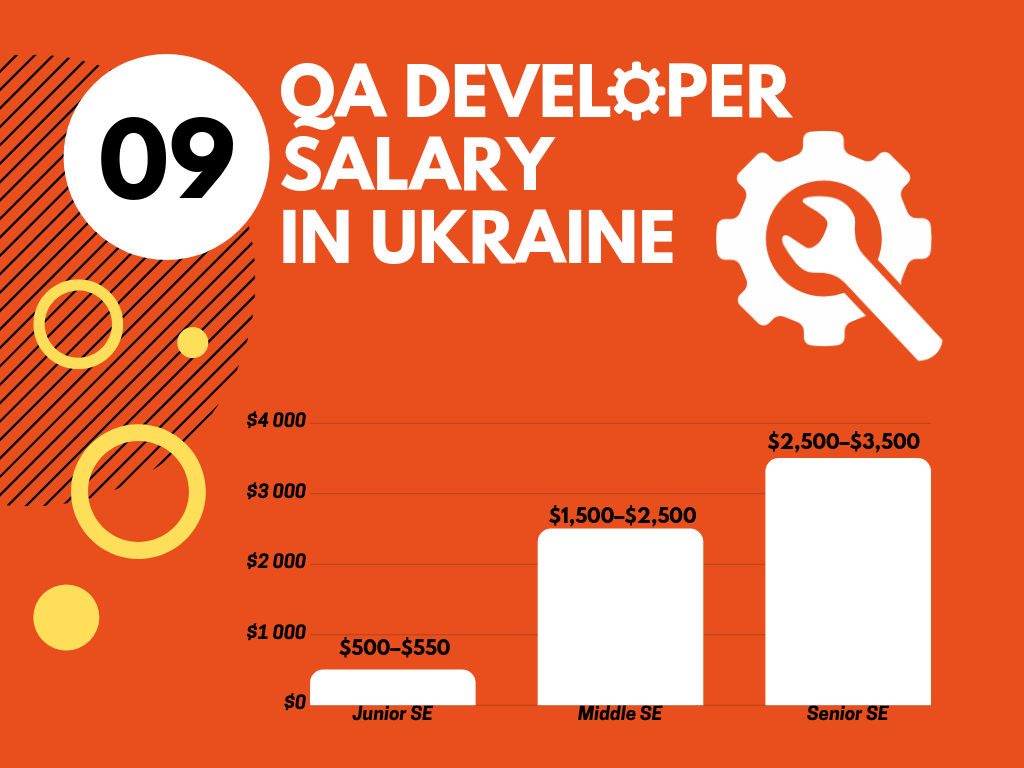 QA Developer Salary in Ukraine