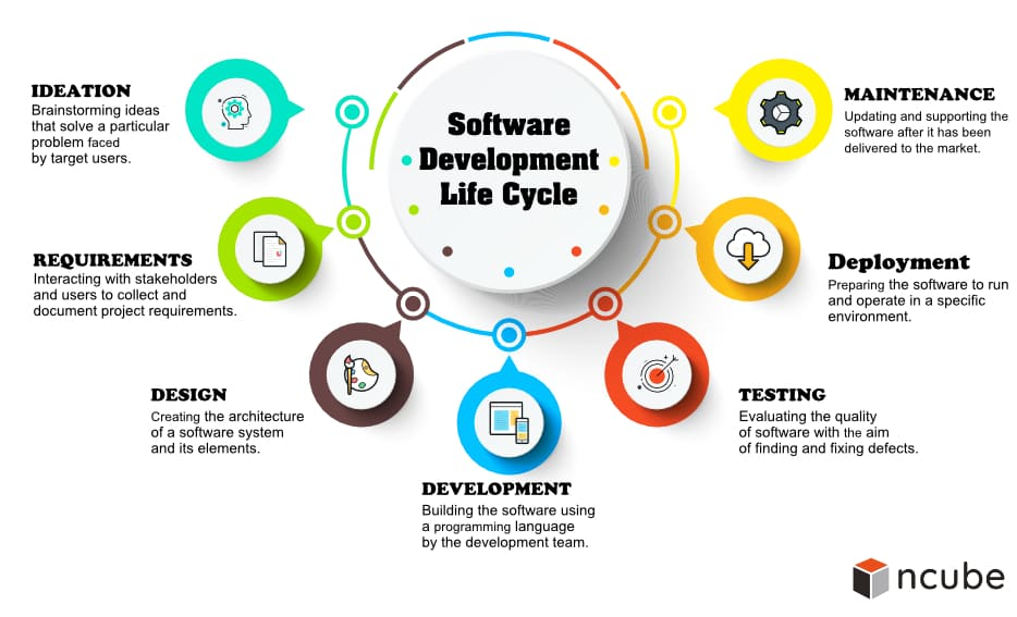 Software Development Life Cycle Phases And Models