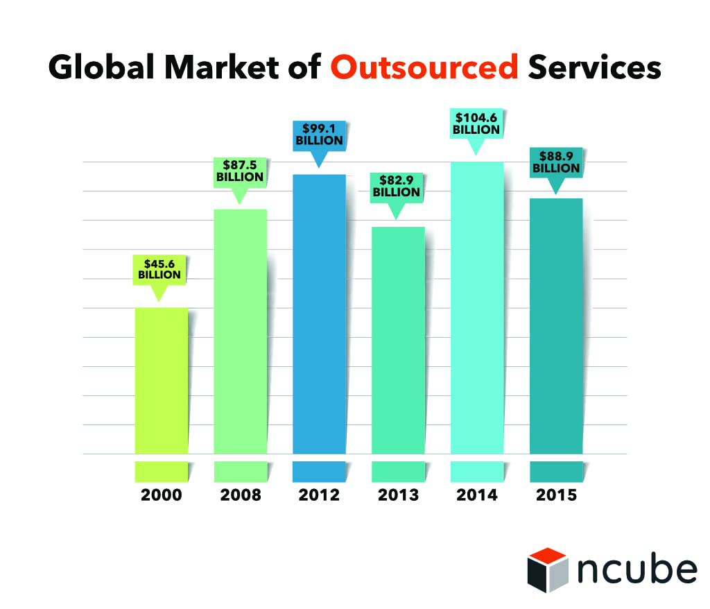 Global Market of Outsourced Services