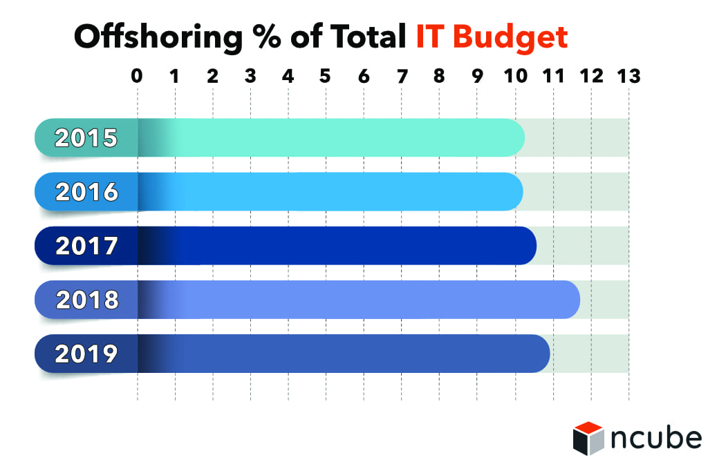 Offshoring of Total IT Budget