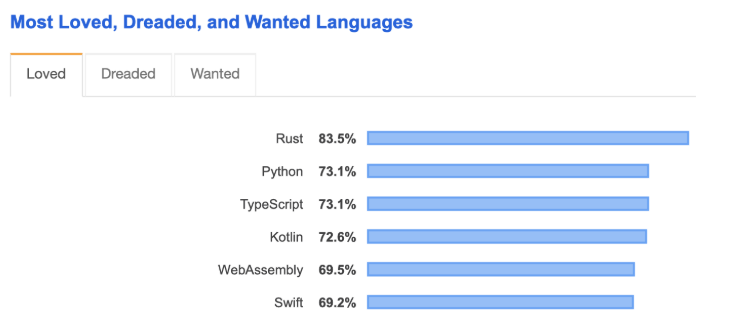 rust-back-end-web-development-trends