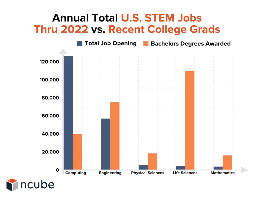 Jobs Thru 2022 vs. Recent College Grads