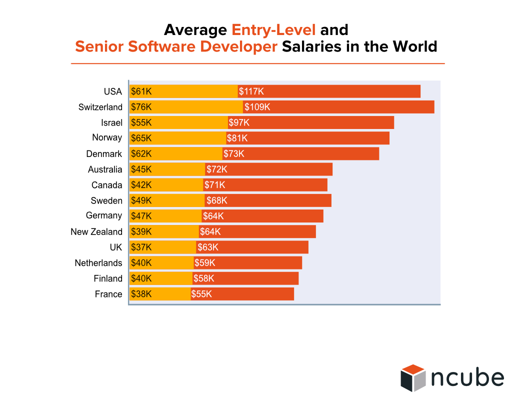 Average Entry-Level and 