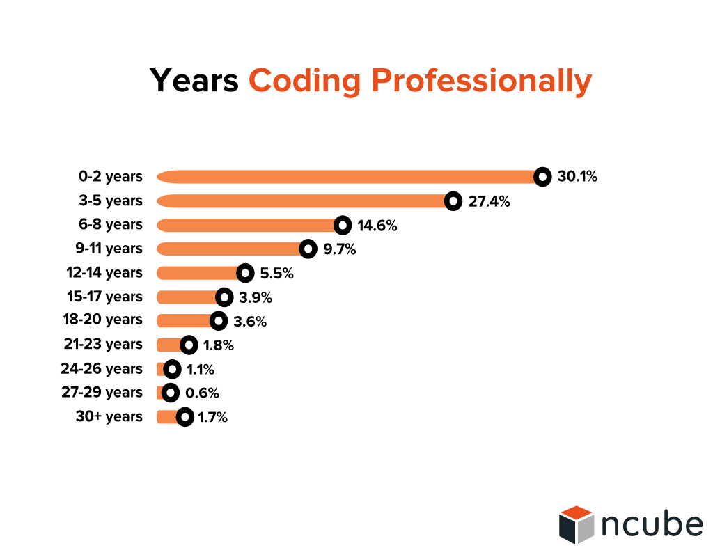 Years Coding Professionally