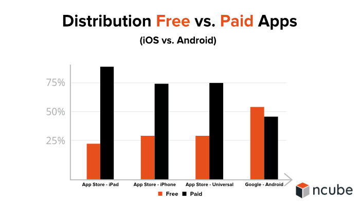 Distribution Free vs. Paid Apps