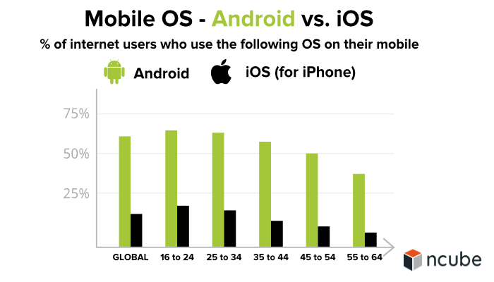 Mobile OS - Android vs. iOS