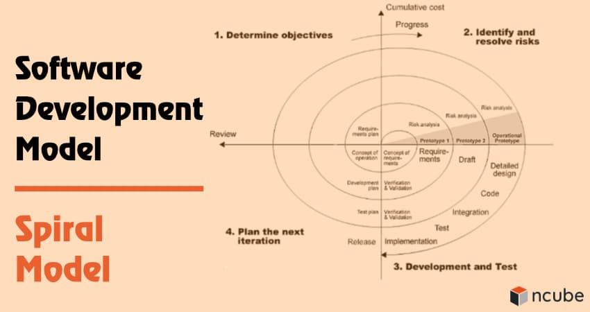 Software Development Model Spiral Model