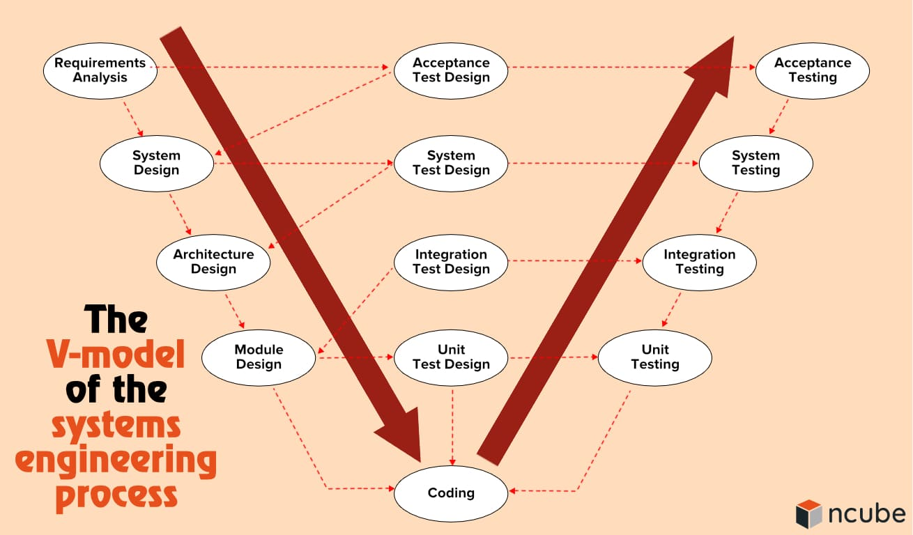 The V-model of the systems engineering process