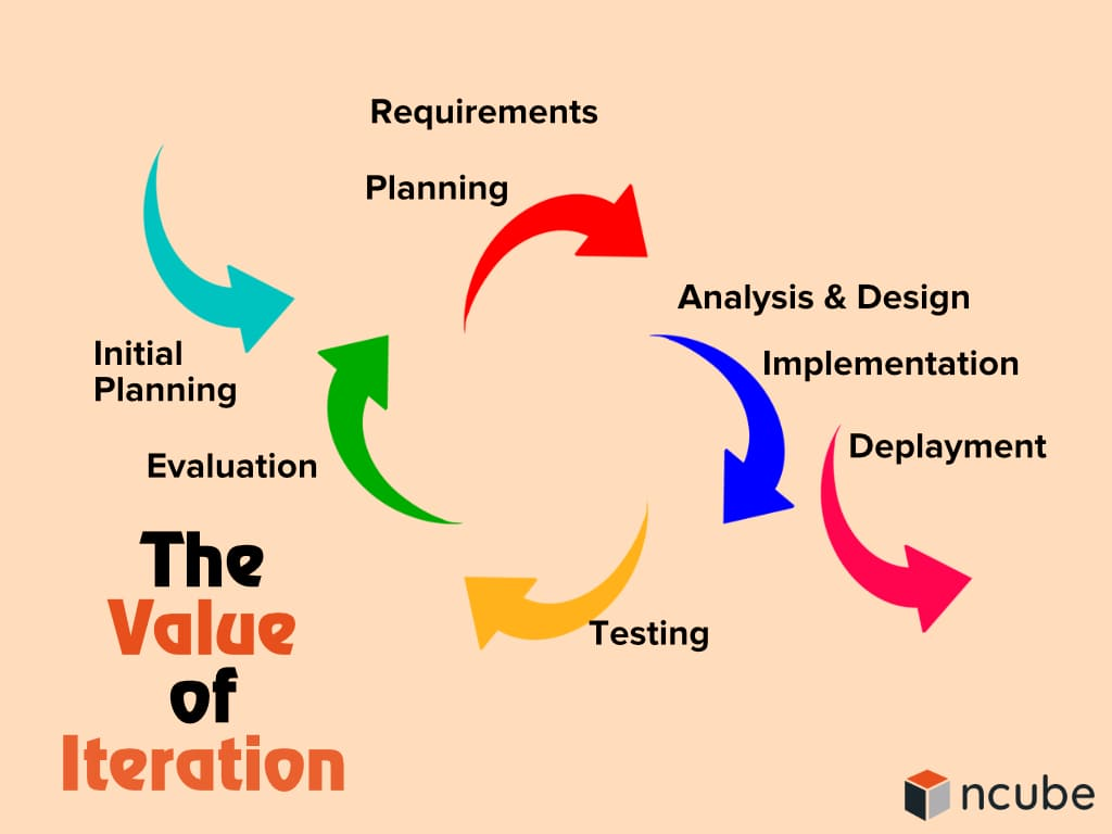 The Value of Iteration