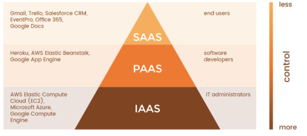 SaaS, PaaS, IaaS comparison