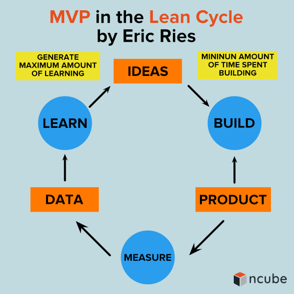 MVP in the Lean Cycle