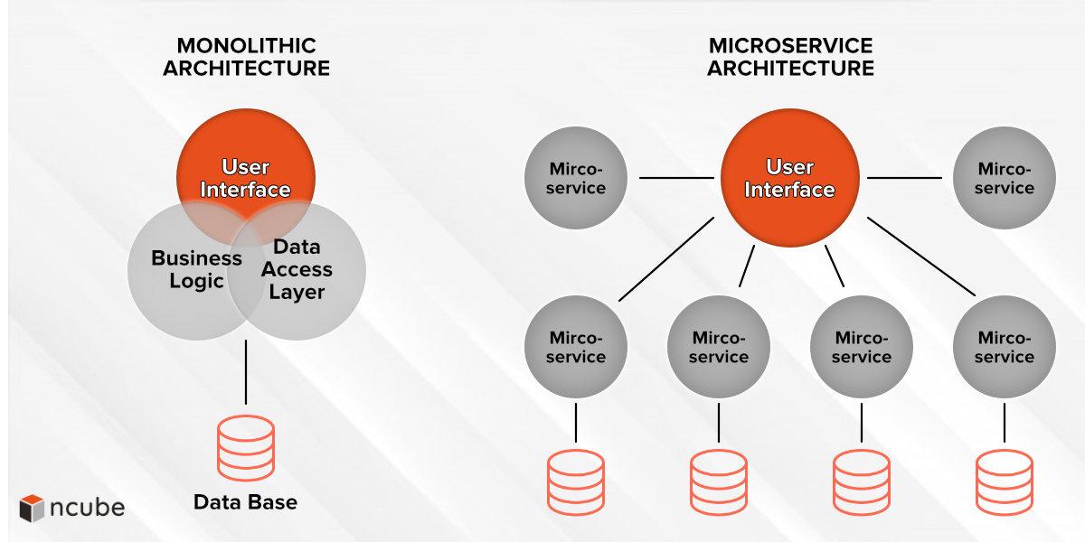 Monolithic vs Microservice Architecture