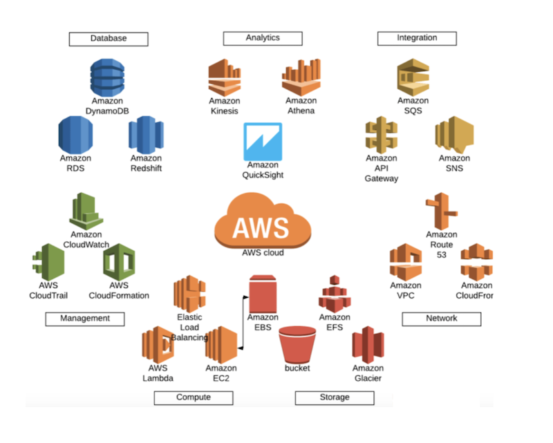List of AWS services