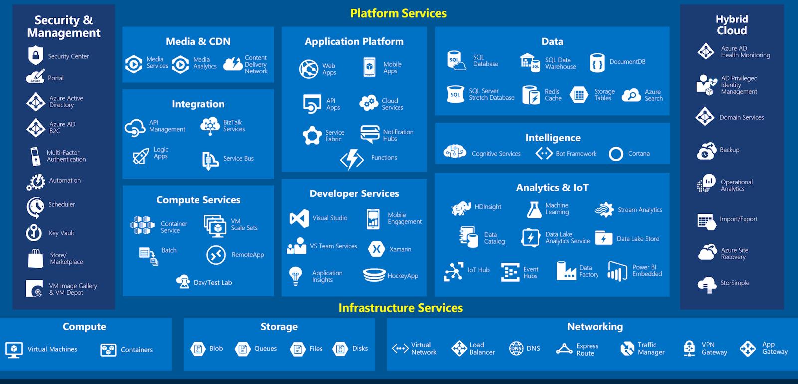 list of Azure services