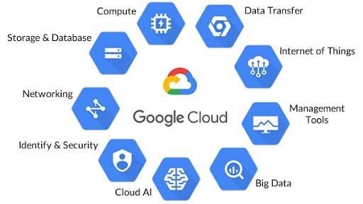 list of Google Cloud services