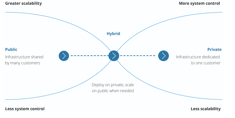bank hybrid cloud